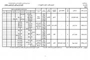 جدول توزيع المحاضرات النظرية والدروس العملية والإمتحانات الفصل الدراسي الثاني  2016/2017 عربى